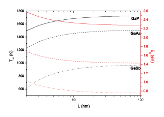 Melting temperature (black) and energy bandgap (red) of gallium coumpounds versus the radius of spherical nanoparticles