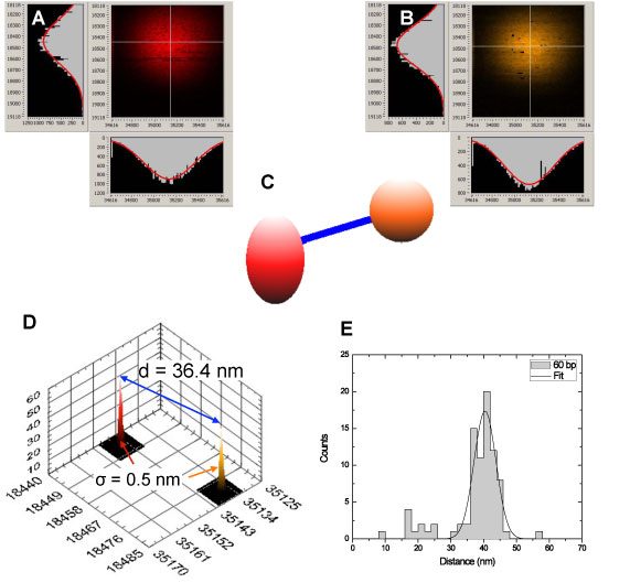 >Distance histograms for quantum dots