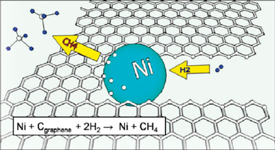 >Cartoon of a nickel particle etching a graphene sheet