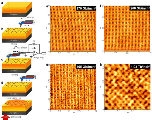Schematic of the fabrication of a nanopatterned surface with an ultrahigh-density array of nanoscopic indentations and AFM height images and height profiles of the nanopatterns
