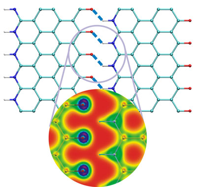 Atomistic structure of hydrogen bonded graphene nanoribbon. The blow-up shows the electron density distribution