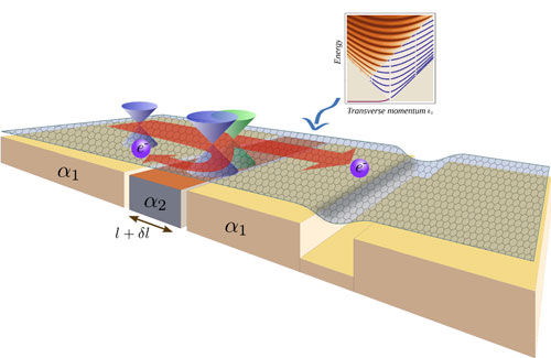 The discrete spectrum that arises in the graphene region under local strain