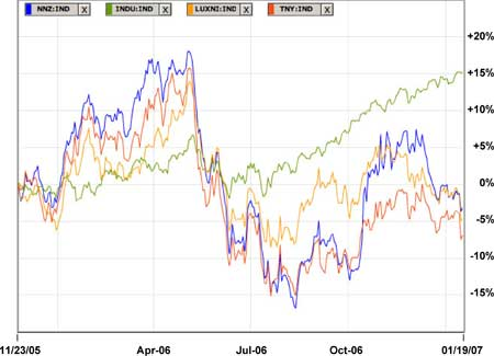 Nanotechnology Stock Index Performance