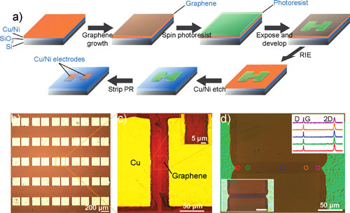 Fabrication of single layer graphene device array