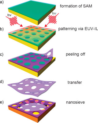 Fabrication offFree-standing nanosieve membranes that are only 1 nanometer thick