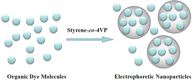 Schematic presentation of the formation of dye molecule encapsulated electrophoretic particles