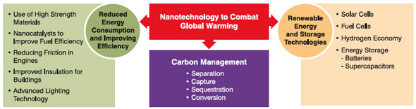Various strategies to combat global warming