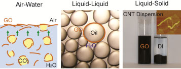 Graphene oxide sheets can (left) accumulate at water surface by flotation, (middle) stabilize organic solvent in water and (right) disperse carbon nanotubes in water, thus acting as surfactant