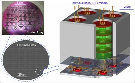 nanoFET propulsion system