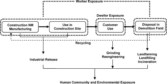 Possible exposure scenarios during the lifecycle of MNMs used in construction