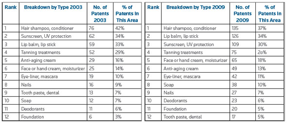 Changes in patenting activity for nanotechnology products in cosmetics by product type from 2003 to 2009