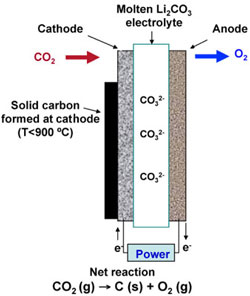 Molten carbonate electrolysis system