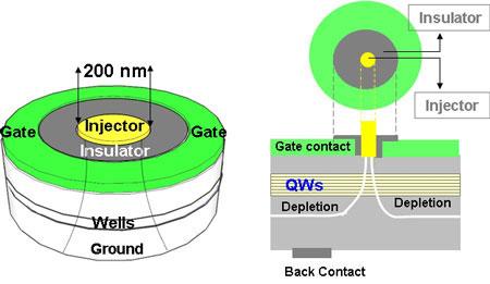 novel electrical confinement method fabricates uniform