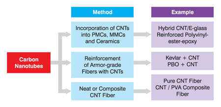 Carbon Nanotubes And The Pursuit Of The Ultimate Body Armor