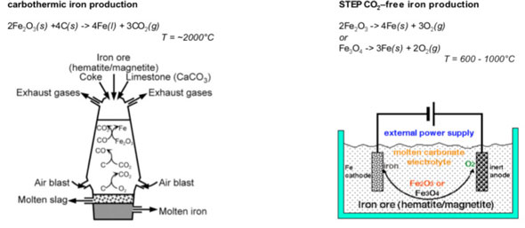 STEP process for the carbon-free production of iron
