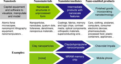 Nanotechnology Value Chain