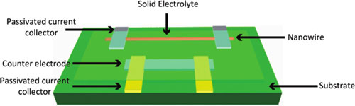 single nanowire electrode device design