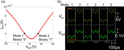 Binary frequency shift keying (BFSK) modulation with graphene amplifiers