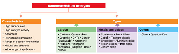 Nanomaterials as catalysts