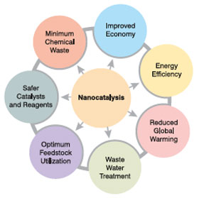 Benefits of nanocatalysis