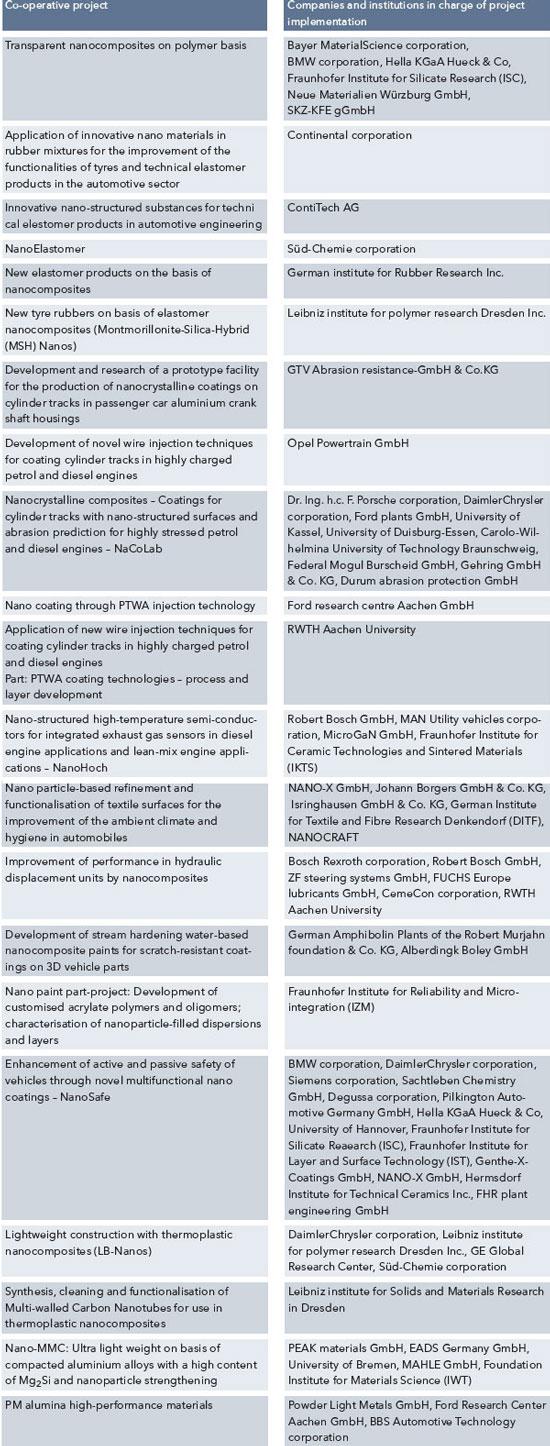 Nanotechnology in the automotive industry