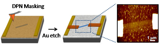 Devices are fabricated using dip-pen nanolithography to isolate a graphene flake and pattern electrical contacts