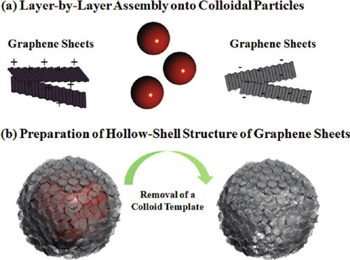 LbL assembly of hollow graphene nanocapsules