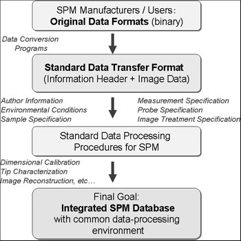 Standardization process for management and treatment of SPM data