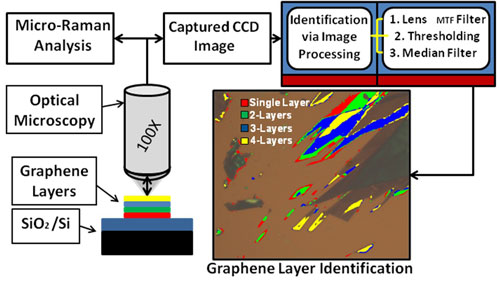 Schematic of a graphene layer identification technique which involved Raman spectroscopic calibration and image processing algorithm to assign a particular color to a certain number of atom planes