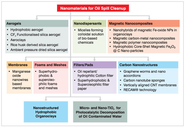 Various approaches for oil spill cleanup using nanomaterials/nanotechnologies