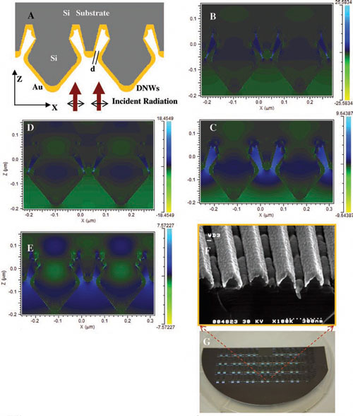 development of reproducible substrates with controlled sub-10-nm gaps between plasmonic nanostructures over an entire 6-inch wafer