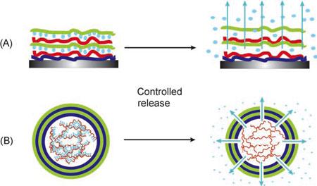 Nanotechnology material, heal thyself