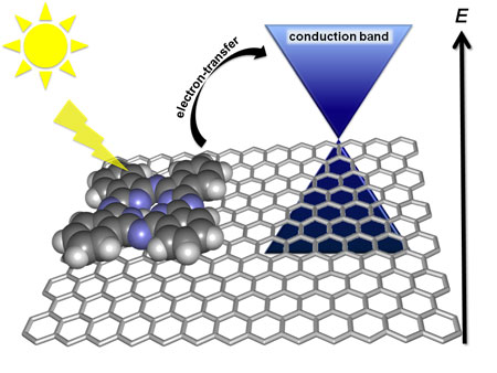 electron-transfer pathway in exfoliated graphene/zinc phthalocyanines hybrid
