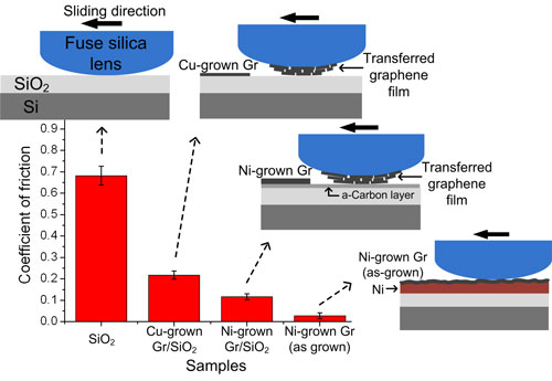 >superior adhesion and frictional characteristics of graphene films