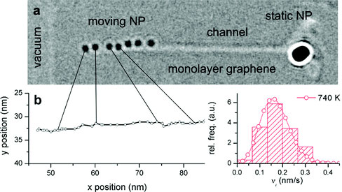 Discrete Dynamics of Nanoparticle Channelling in Suspended Graphene