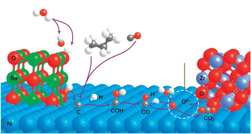 Proposed mechanism for water-mediated carbon removal on the anode with BaO/Ni interfaces