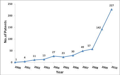 Annual growth of patents related to nanomaterial-based Li-ion rechargeable batteries