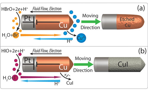 Self-Powered Nanomotor Motion