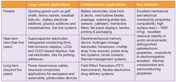 Summary of CNTs-Enabled Applications