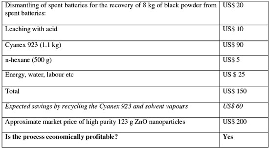 cost estimation for the production of 1.23 kg of high purity zinc oxide nanoparticles