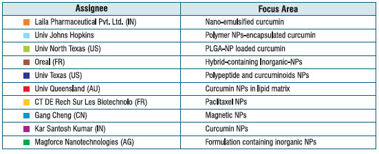Patenting activity on nano-based curcumin by various assignees