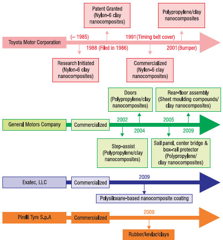 Timeline for the commercialization of nanocomposite products by automotive companies