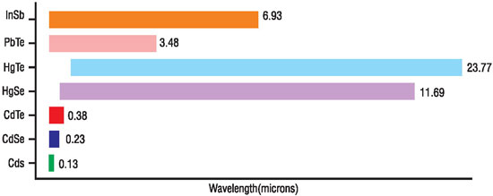 Emission range of various quantum dot materials