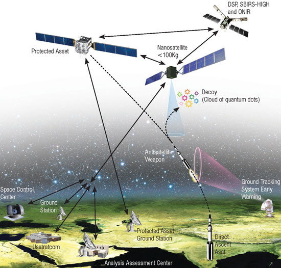 Schematic of an anti-satellite weapon countermeasure system