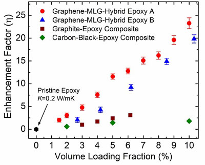 Measured thermal conductivity enhancement factor of a graphene composite