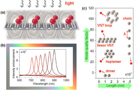 Electromagnetic Field Enhancement and Spectrum Shaping through Plasmonically Integrated Optical Vortices