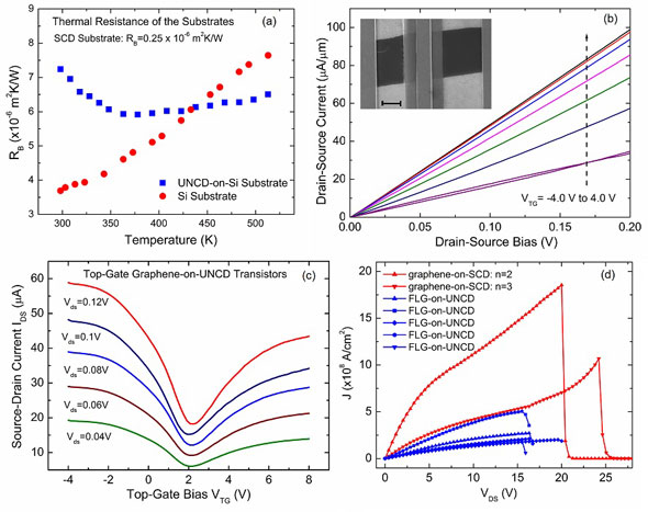 Thermal resistance of UNCD/Si substrate and reference Si wafer