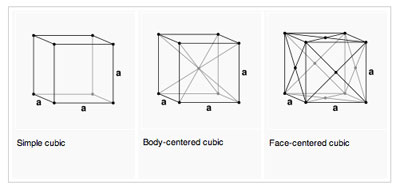the three Brevais cubic lattice shapes