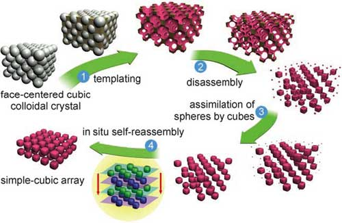 disassembly and self-reassembly in periodic nanostructures