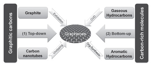 Schematic models of chemical strategies towards graphene from different carbon sources